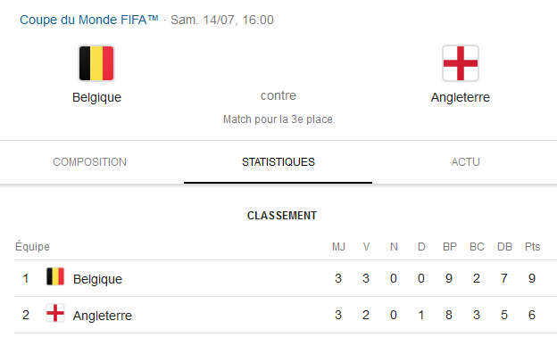 Pronostic Belgique Angleterre – Coupe du Monde 2018